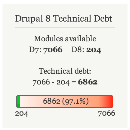 Technical debt in D8